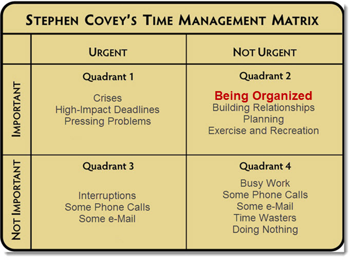 Declutter Your Home - Stephen Covey - Time Management Matrix